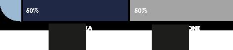 50-50A